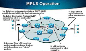 Shape Your Network Traffic and Speed Up the Flow: MPLS Can Help You Streamline Your Applications