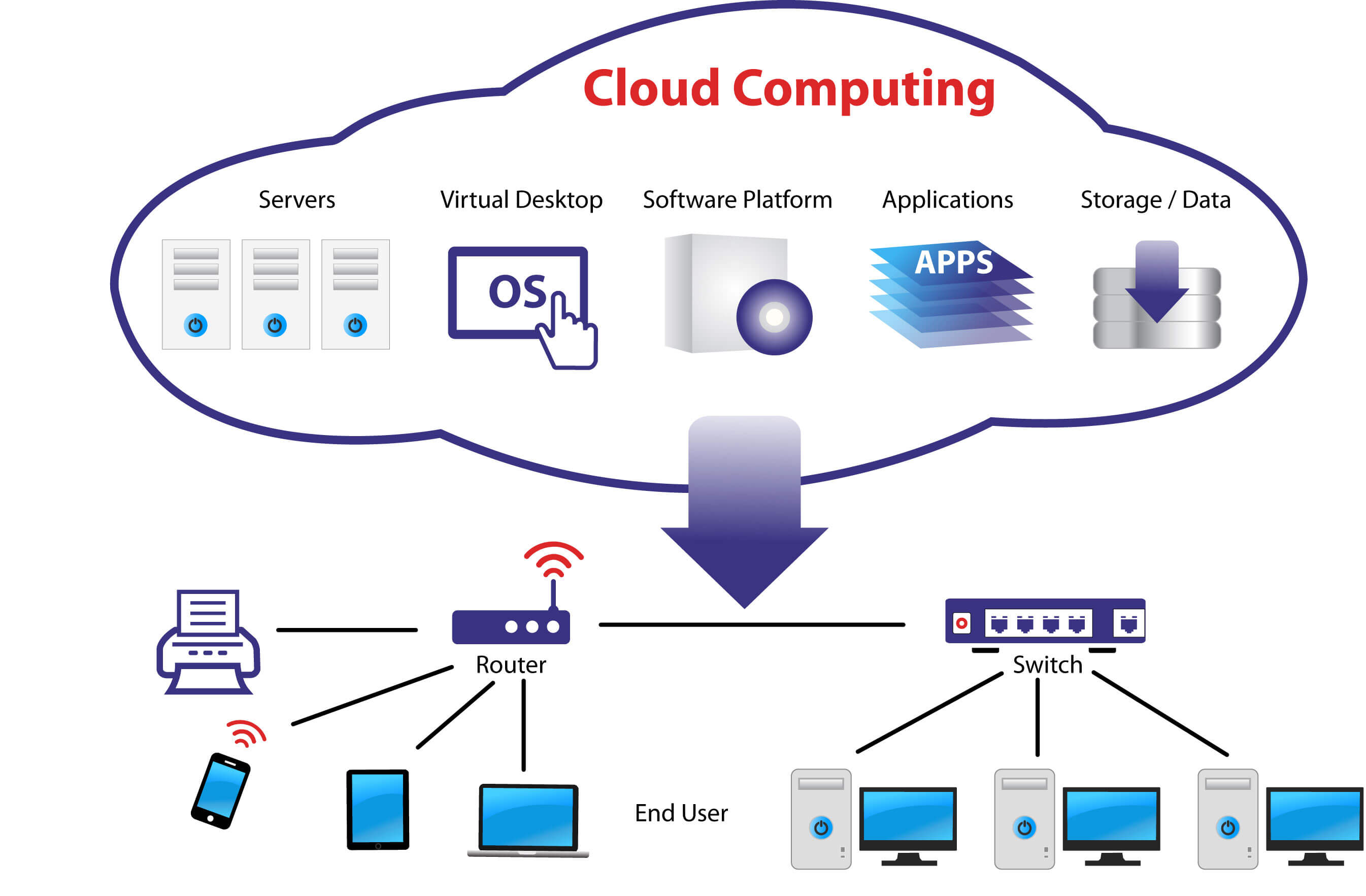 saas architecture diagram software for drawing scientific diagrams cloud computing projects and training engineering