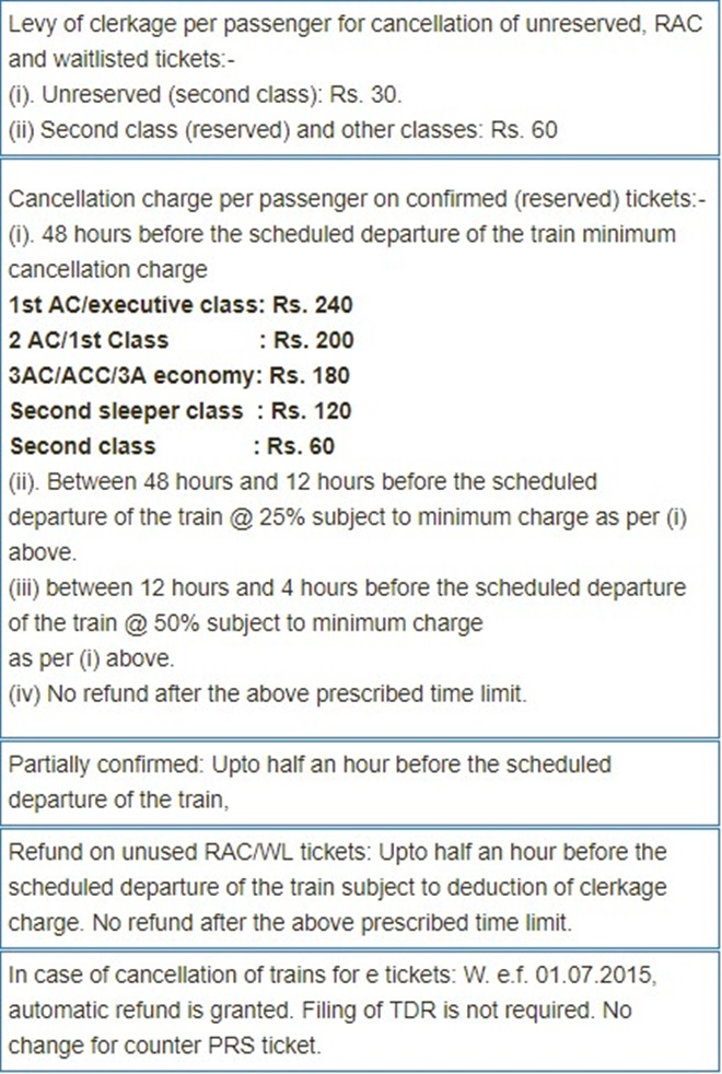 IRCTC Ticket Cancellation and New Refund Rules
