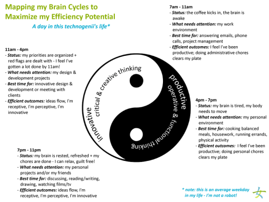 Mapping my Brain Cycles to Maximize my Efficiency Potential