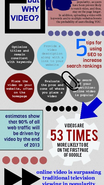 Boost Your sites SEO with Video