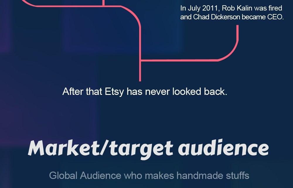 Online Marketplace Etsy