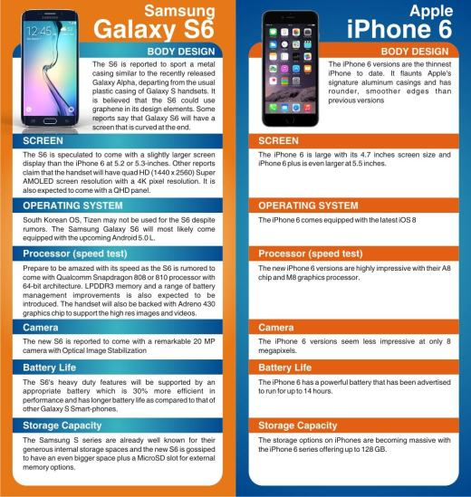 iPhone 6 vs. Samsung Galaxy S6