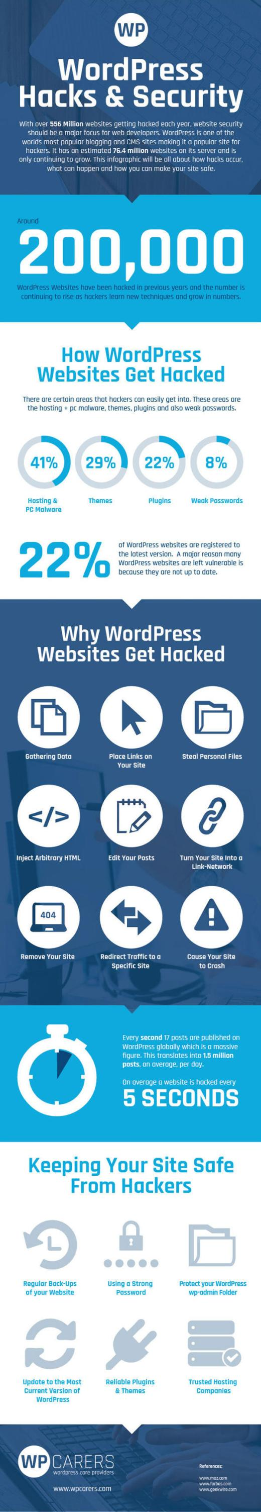 WordPress Hacks and Security