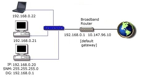 IP Address
