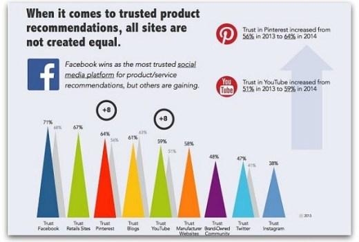 Trusted Social Platform