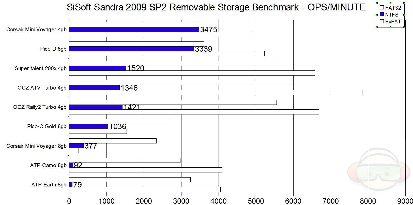 USB Flash Drive Comparison part 2 – FAT32 vs NTFS vs ExFAT   Technogog