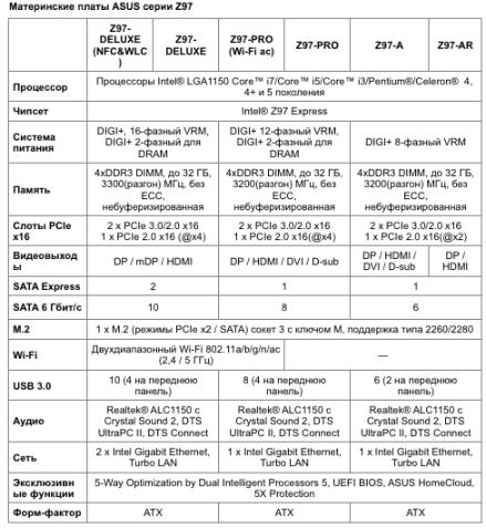 ASUS представляет материнские платы на базе 9-й серии чипсетов Intel