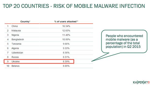 ТОП-20 стран: риск заражения вредоносным ПО через мобильные устройства
