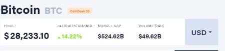 Курс Bitcoin штурмует отметку в 28 тысяч долларов
