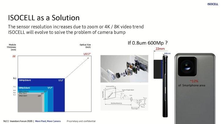 Samsung создаст супер-камеру для смартфонов с разрешением 600 Мп