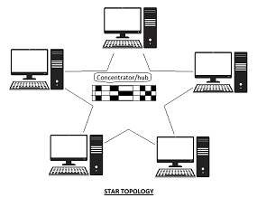 what is topology in computer network