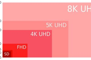 8K Cameras Features and How to Work 8K Cameras