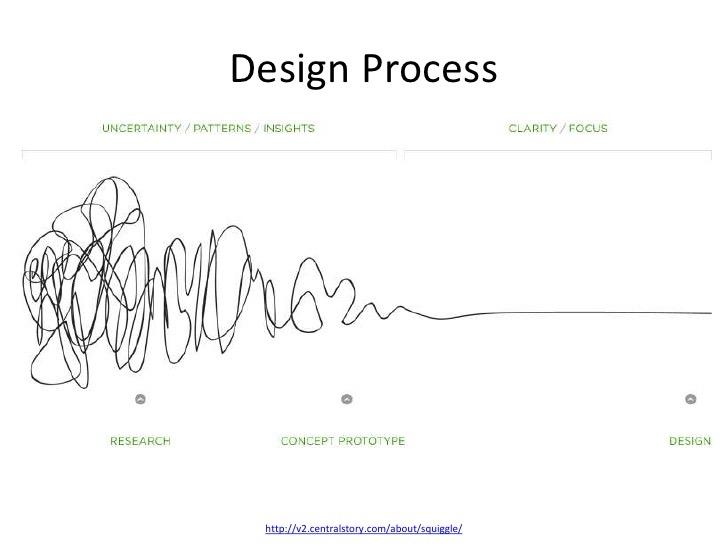 Day 33 (of 186) design thinking