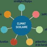 Questionnaire Climat scolaire