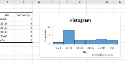How To Use The Histogram Excel – Easy Newbie's Guide