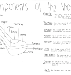 components of the shoe diagram [ 1274 x 899 Pixel ]