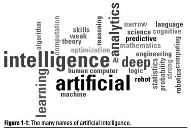 An Artificial Intelligence Definition for Beginners