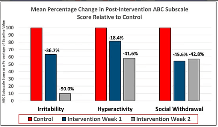 mean percentage change in post intervention ABC subscale score relative to control