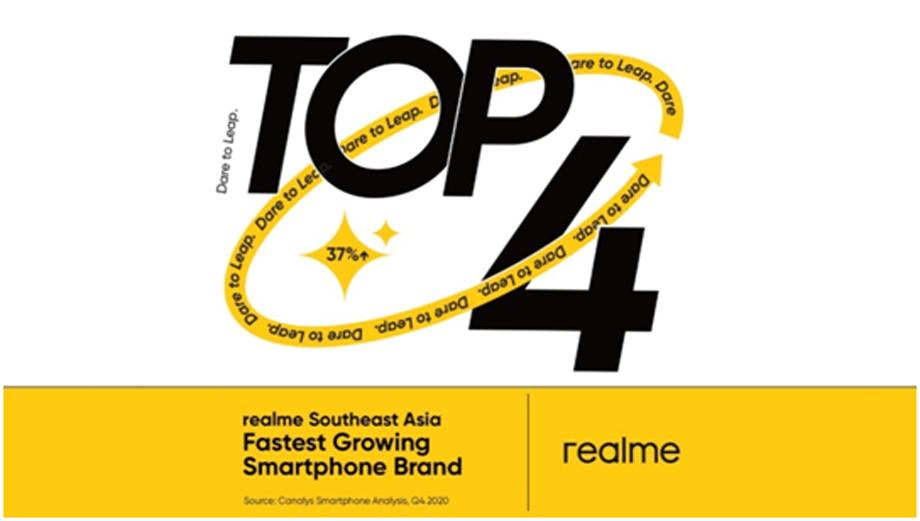 क्यानालिस टप ५ ग्लोबल स्मार्टफोनको सूचिमा रियलमी