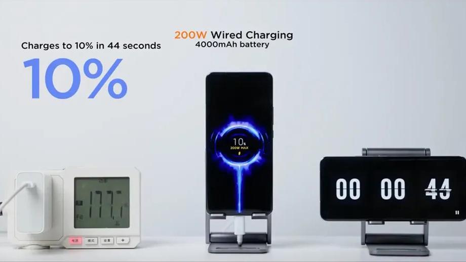 ८ मिनेटमा ४ हजार एमएएचको मोबाइल फुल चार्ज गर्न सक्ने २०० वाटको चार्जर ल्याउँदै शाओमी