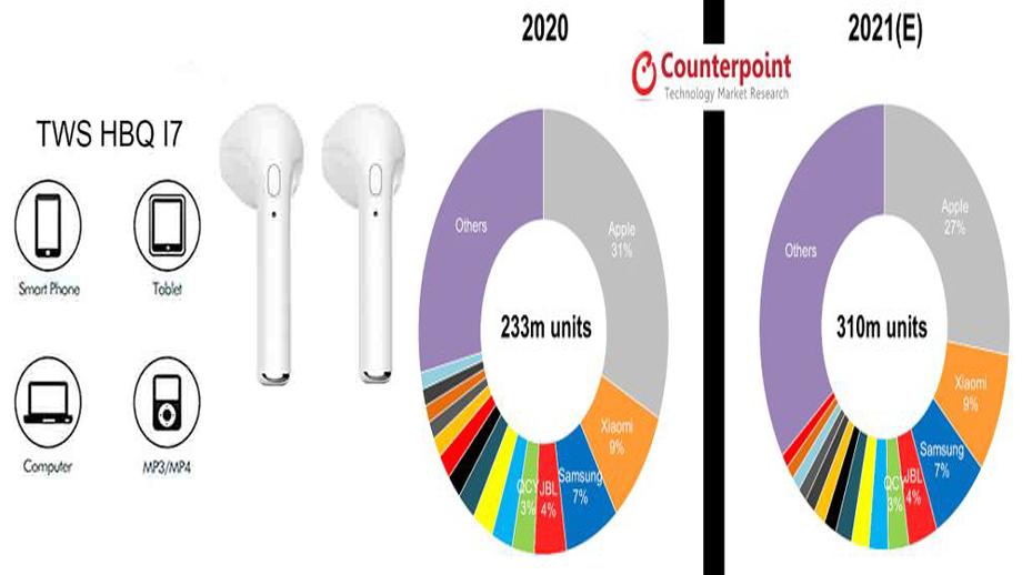 यो वर्ष विश्वभरमा ३१ करोड वायरलेस स्टेरियो डिभाइस बिक्री हुने अनुमान