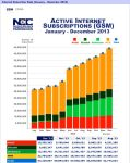 Infographics: Nigeria telecoms market data at a glance 6