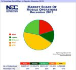 Infographics: Nigeria telecoms market data at a glance 1