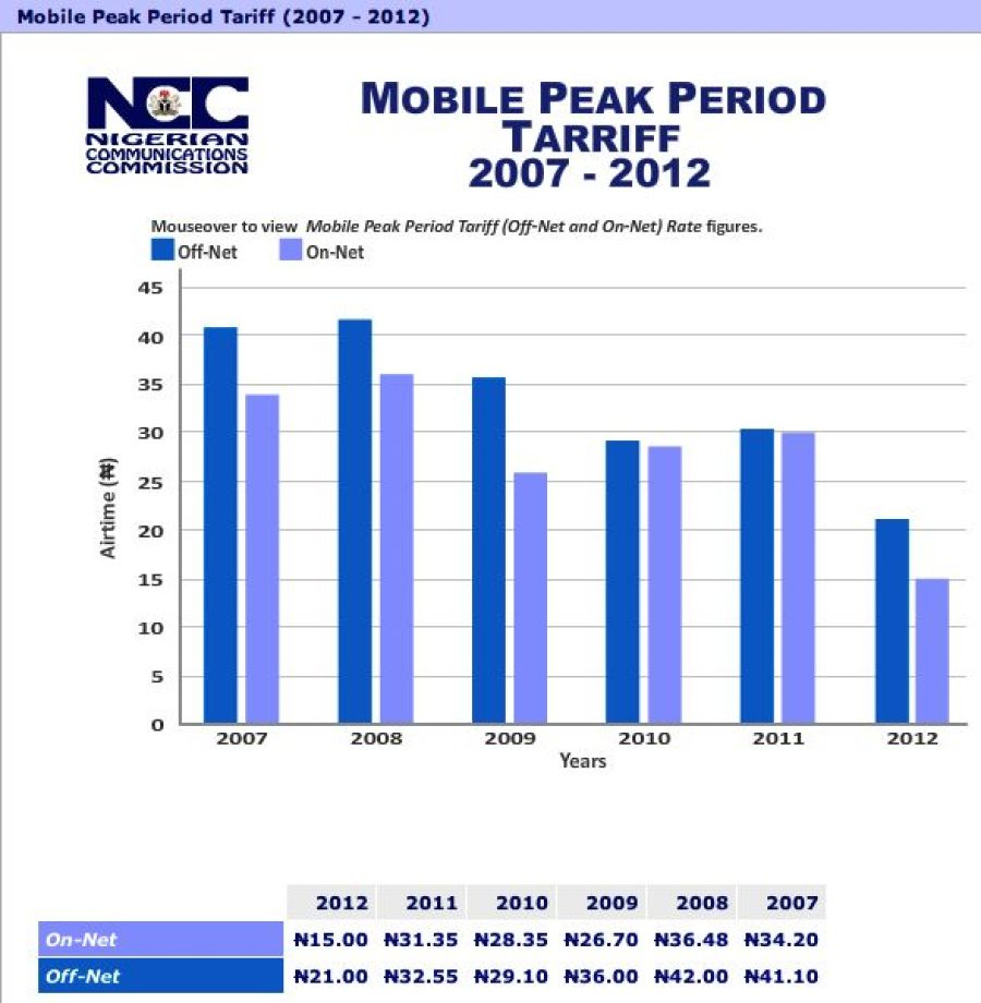 Mobile tarrifs in Nigeria      Graphics: NCC