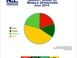 Nigeria Telecoms Market Share by Operators