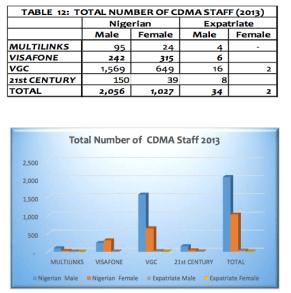 CDMA sector staff