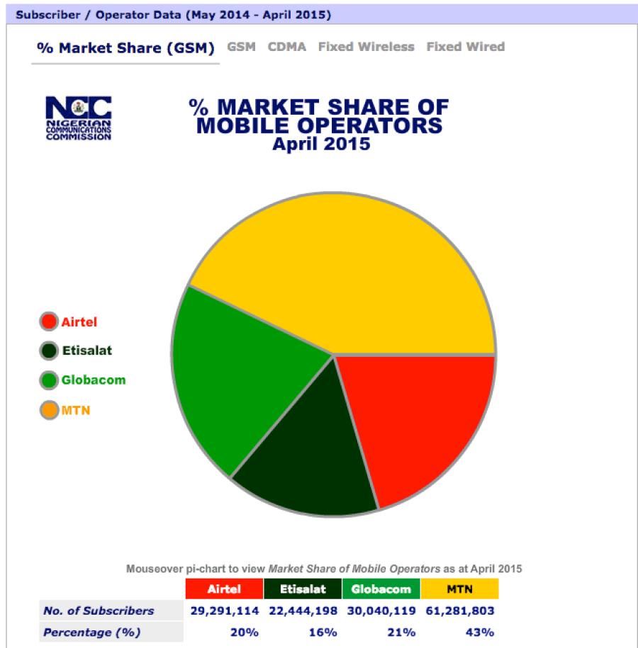 Nigeria Telecoms Market Share by Operator
