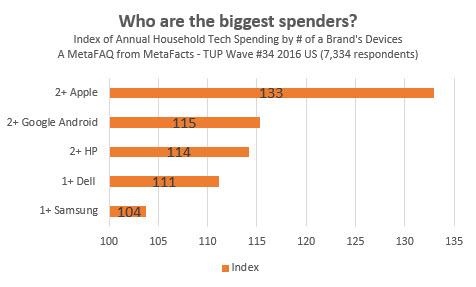 Tech Spending by Brand Footprint