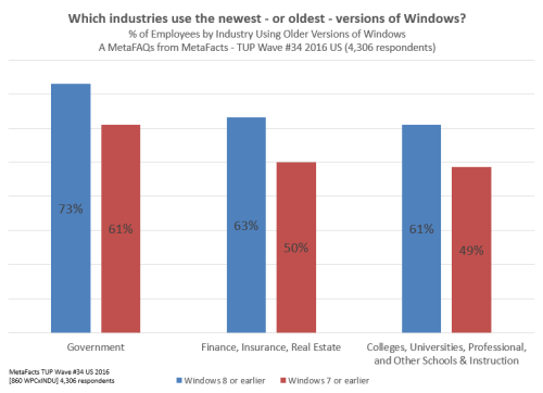 Windows OS Versions on Work PCs by Industry MetaFacts mq0664
