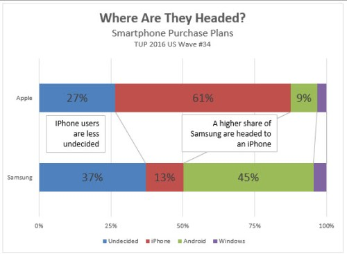 Smartphone Purchase Plans