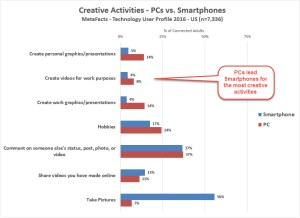 metafacts-td1702-creatives-by-smartphone-os-metafacts-tupdate-2017-02-08_11-18-35