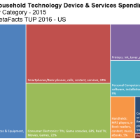 Technology Spending - Beyond Owned Gadgets