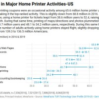 Home Printing Trends - US 2019 [TUPdate]