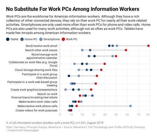 Chart comparing work activities by device type