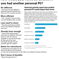 Parents sharing their home technology – or not [TUPdate, MetaFacts Pulse Survey]
