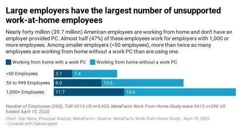 Chart: US Employees working from home with and without an employer-provided PC by size of company