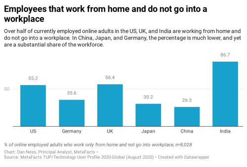 Percent of employed online employees that exclusively work from home - market research results from MetaFacts TUP Technology User Profile 2020