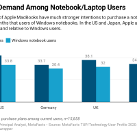 Pent-Up Demand Among Notebook/Laptop Users [MetaFAQs]