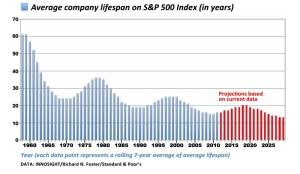 Lebensdauer von Unternehmen im S&P 500 Index