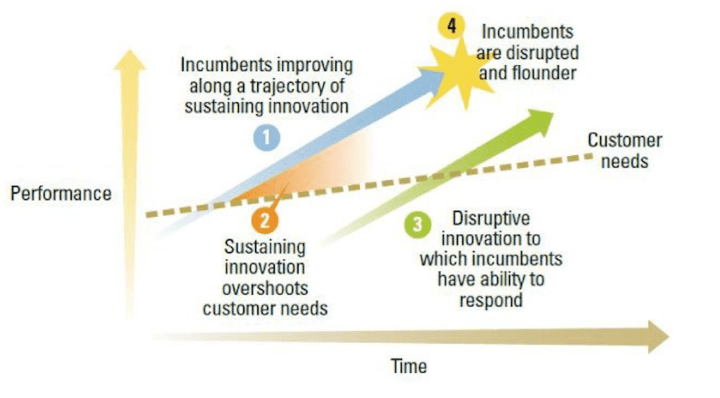 Vier Elemente der Theorie der Disruptiven Innovation
