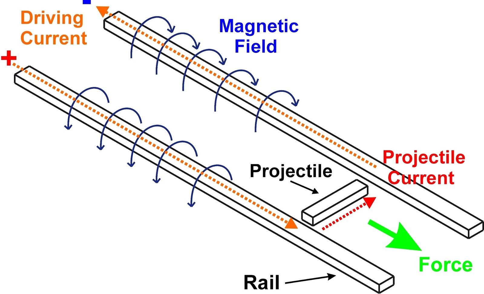 basic gun diagram kenwood kdc mp142 wiring railgun barnard and runge  physics 114 w andl