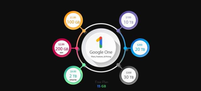 Google One Membership Plans, Pricing & Features