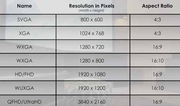 Projector Screen Resolution Ratios- Projector buying guide 2020