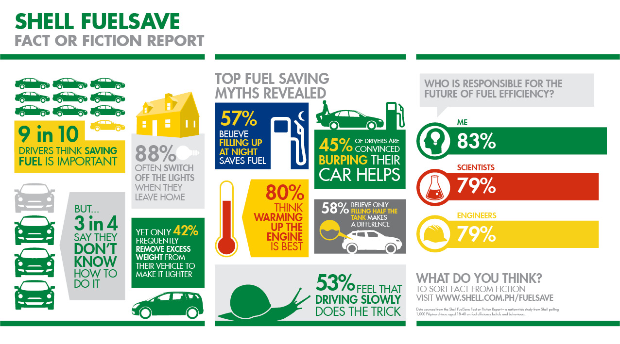 Shell FuelSave Fact or Fiction Report_PH results