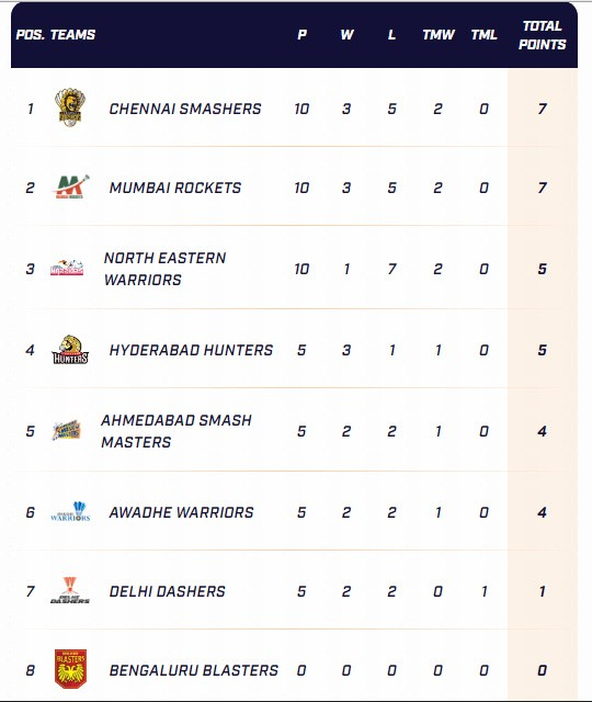 PBL India Standings